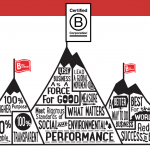 Be a 21st Century Business Leader, Be a B Corp